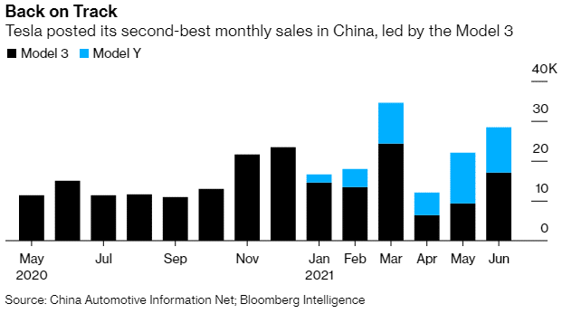 Tesla posted its second-best monthly sales in China, led by the model 3